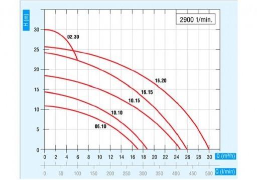 Химические герметичные горизонтальные центробежные насосы серии TMR  G2 с магнитной муфтой